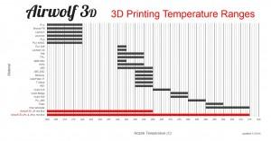 3d printer materials 2015