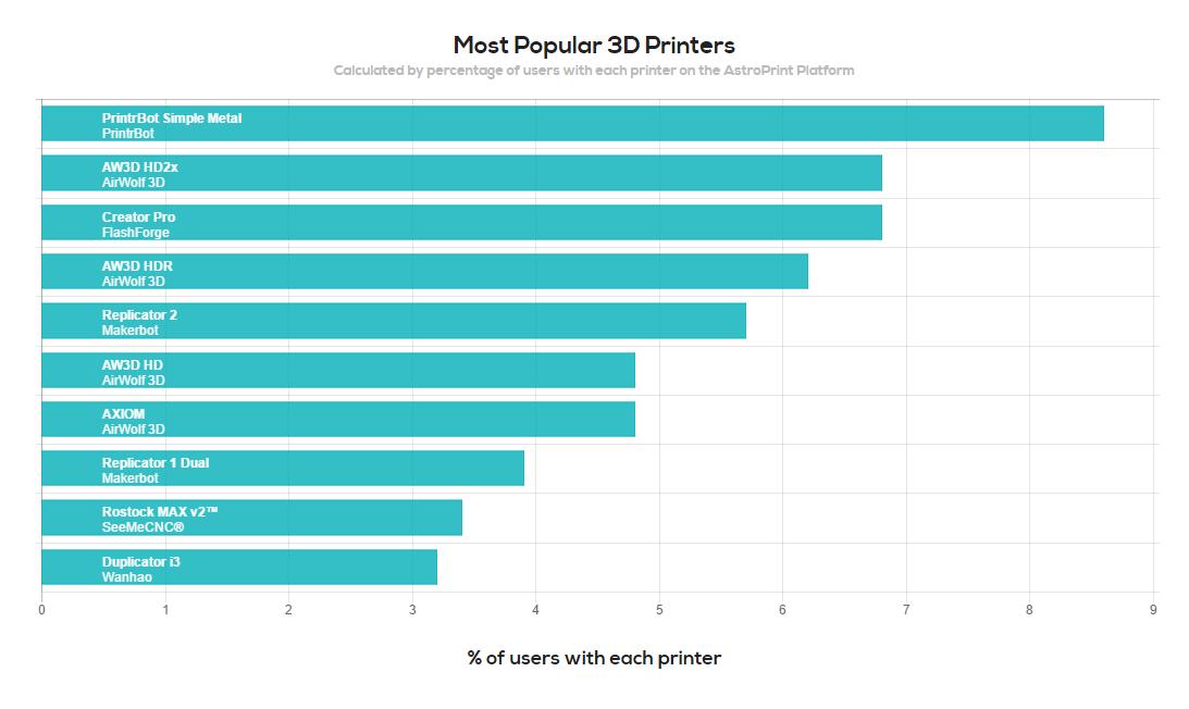 Most popular 3D printers on AstroPrint.com