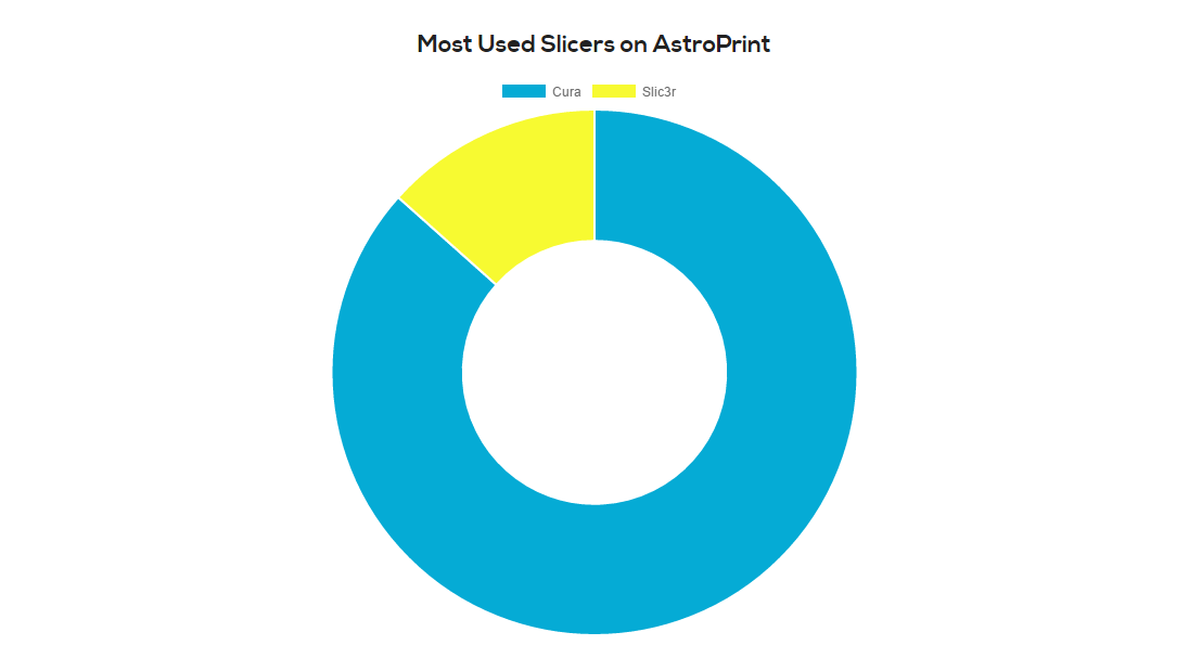 Most popular 3D printing slicing software on AstroPrint.com