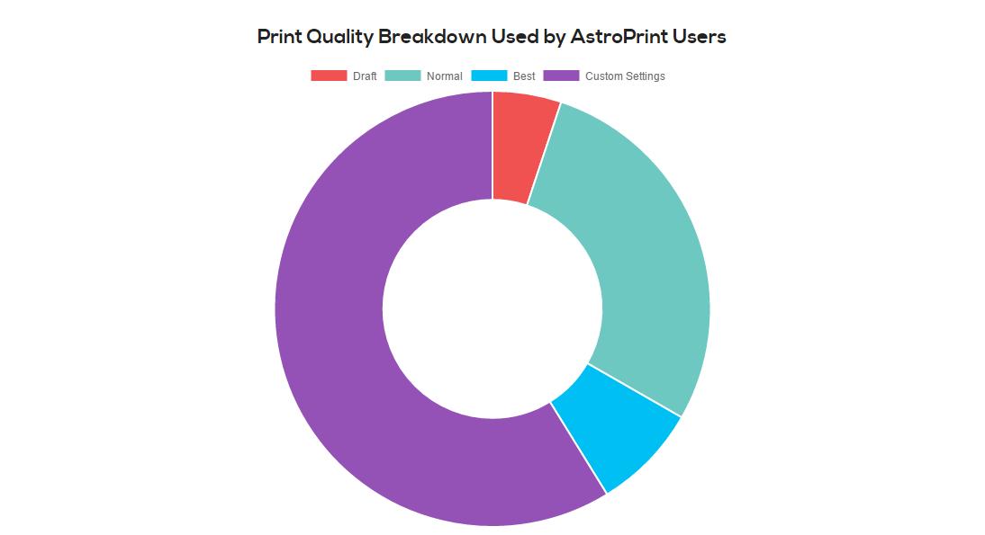 Print_quality_breakdown_Astroprint_users