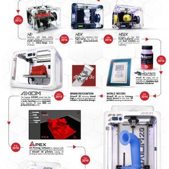 The First Dual Extruder Desktop 3D Printer
