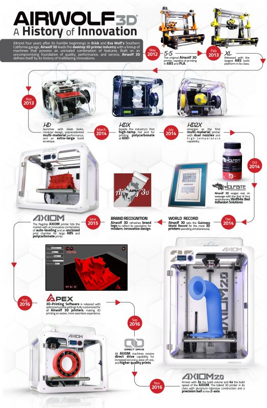 history of Desktop 3D Printers