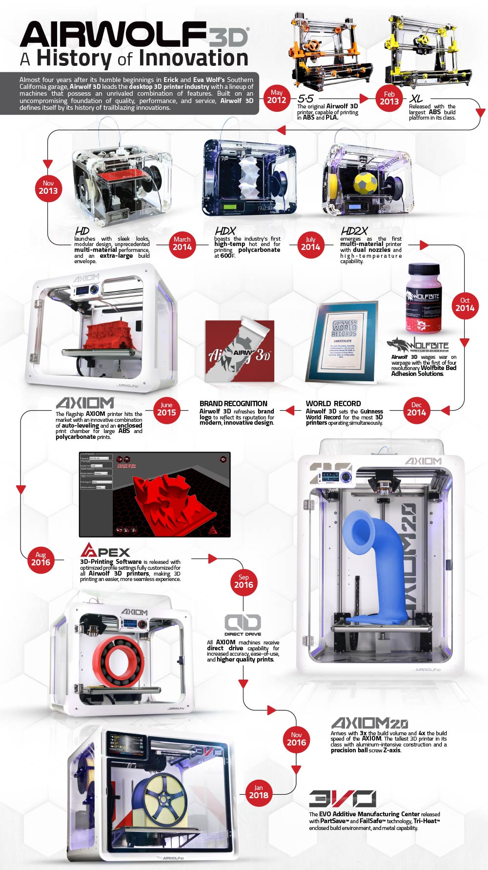 Top Infographics about 3D Printing and Filaments 5