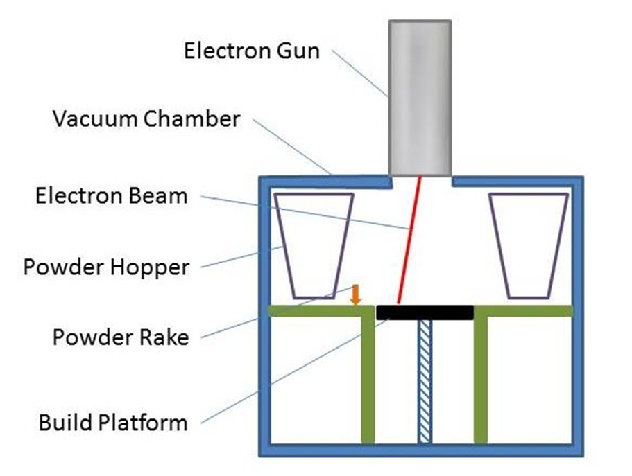 Electron Beam Melting