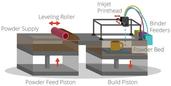Diagram of Binder Jetting and Inkjet Printing.