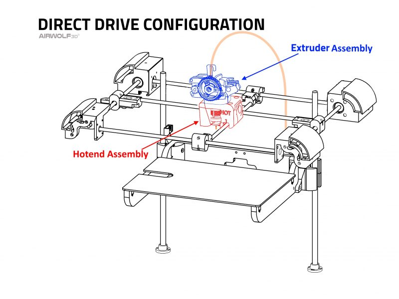 Direct Drive Configuration on 3D Printer