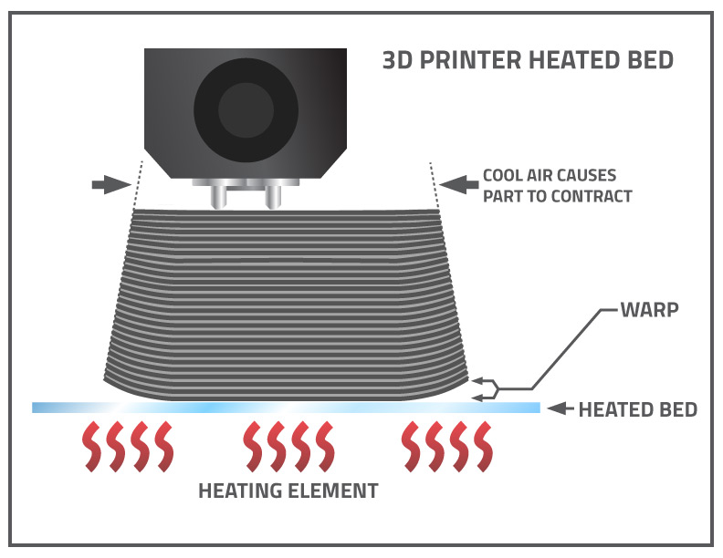 3D Printer Heated Bed Prevents Warping
